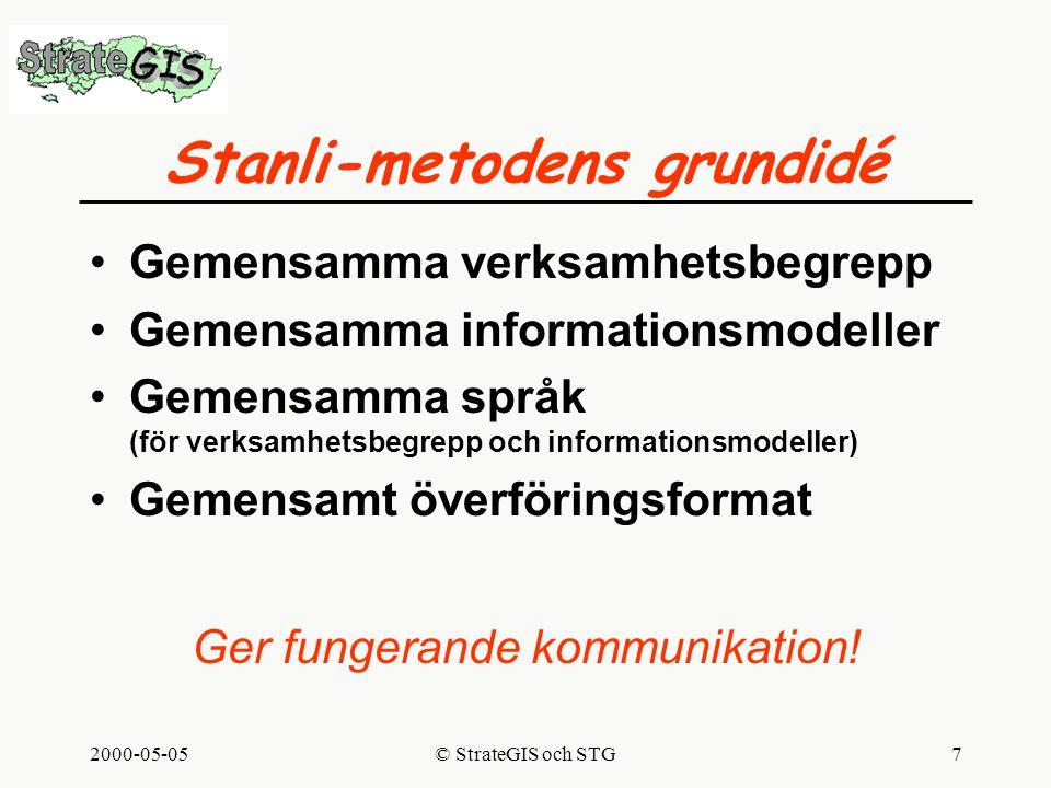 2000-05-05© StrateGIS och STG7 Stanli-metodens grundidé Gemensamma verksamhetsbegrepp Gemensamma informationsmodeller Gemensamma språk (för verksamhetsbegrepp och informationsmodeller) Gemensamt överföringsformat Ger fungerande kommunikation!