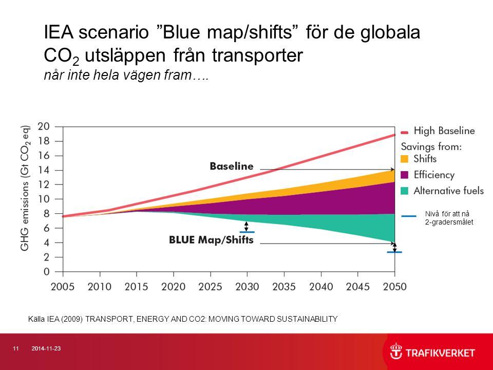 """112014-11-23 IEA scenario """"Blue map/shifts"""" för de globala CO 2 utsläppen från transporter når inte hela vägen fram…. Nivå för att nå 2-gradersmålet K"""