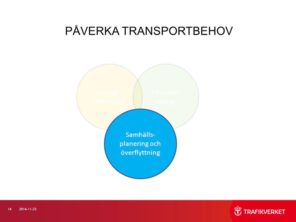 142014-11-23 PÅVERKA TRANSPORTBEHOV Energi- effektivitet Förnybar energi Samhälls- planering och överflyttning