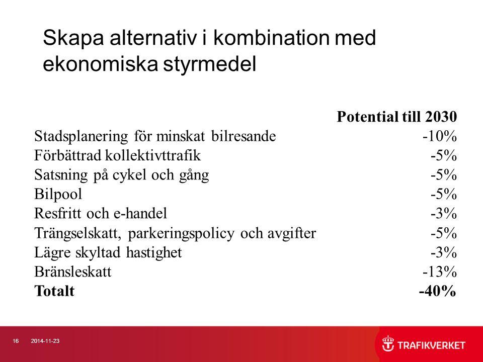 162014-11-23 Skapa alternativ i kombination med ekonomiska styrmedel Potential till 2030 Stadsplanering för minskat bilresande-10% Förbättrad kollekti