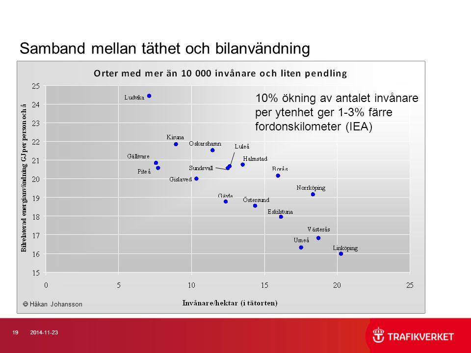 192014-11-23 Samband mellan täthet och bilanvändning  Håkan Johansson 10% ökning av antalet invånare per ytenhet ger 1-3% färre fordonskilometer (IEA