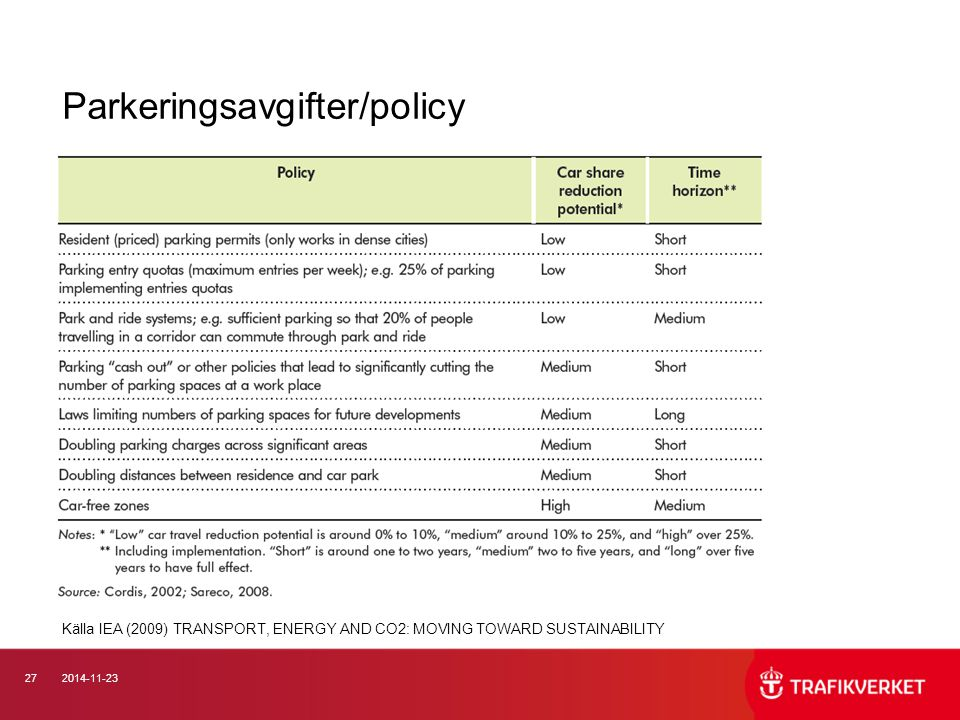 272014-11-23 Parkeringsavgifter/policy Källa IEA (2009) TRANSPORT, ENERGY AND CO2: MOVING TOWARD SUSTAINABILITY