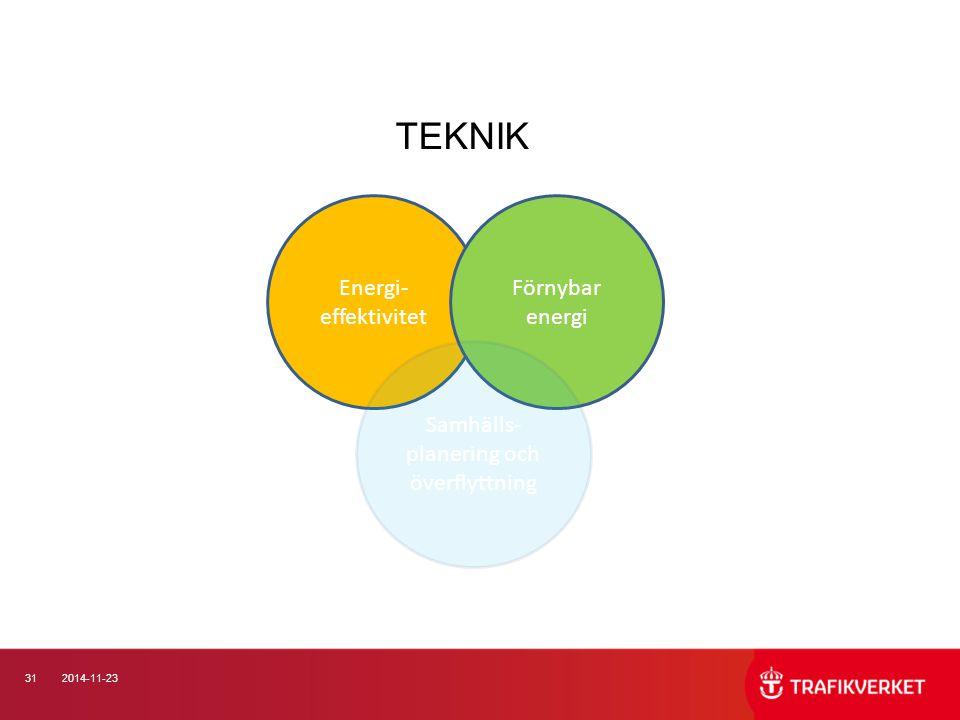 312014-11-23 TEKNIK Energi- effektivitet Förnybar energi Samhälls- planering och överflyttning