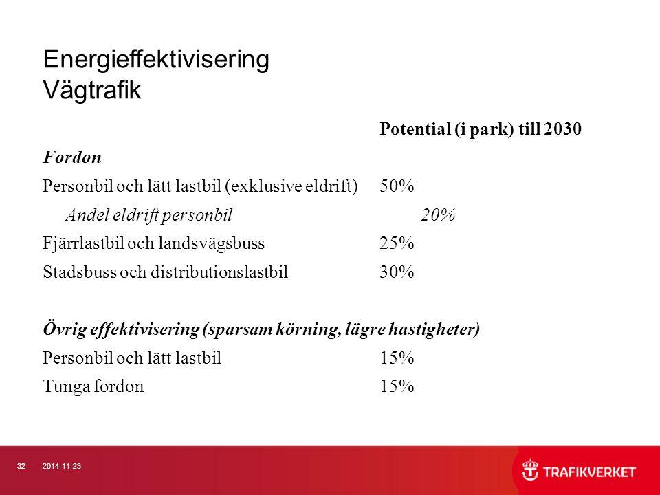 322014-11-23 Energieffektivisering Vägtrafik Potential (i park) till 2030 Fordon Personbil och lätt lastbil (exklusive eldrift)50% Andel eldrift perso