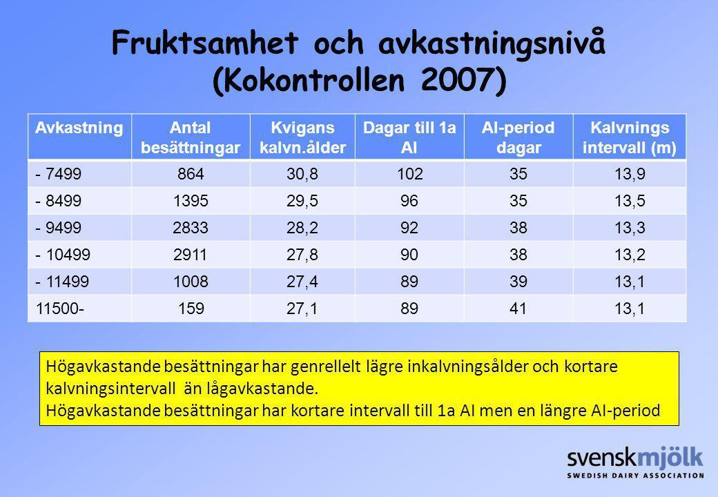 Fruktsamhet och avkastningsnivå (Kokontrollen 2007) AvkastningAntal besättningar Kvigans kalvn.ålder Dagar till 1a AI AI-period dagar Kalvnings interv
