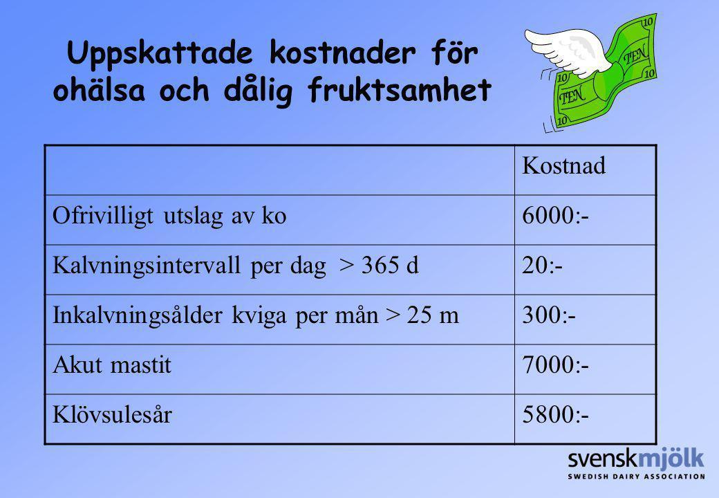 Uppskattade kostnader för ohälsa och dålig fruktsamhet Kostnad Ofrivilligt utslag av ko6000:- Kalvningsintervall per dag > 365 d20:- Inkalvningsålder