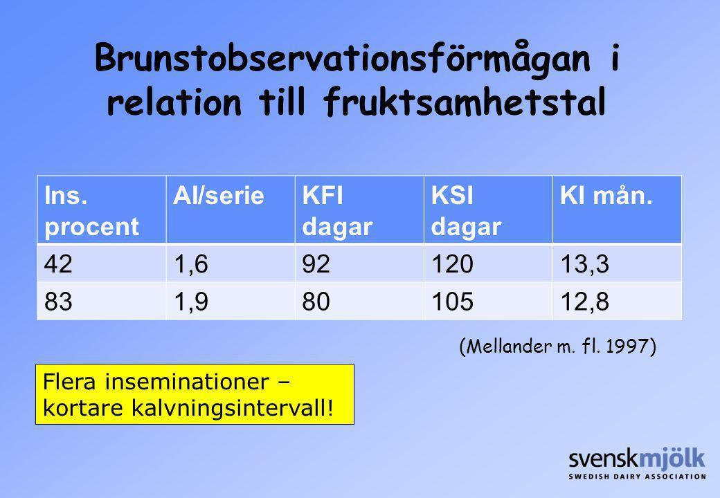 Ins. procent AI/serieKFI dagar KSI dagar KI mån. 421,69212013,3 831,98010512,8 Brunstobservationsförmågan i relation till fruktsamhetstal (Mellander m