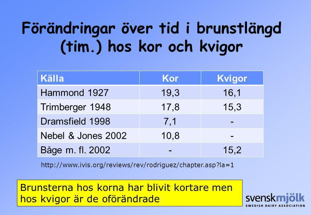 Förändringar över tid i brunstlängd (tim.) hos kor och kvigor KällaKorKvigor Hammond 192719,316,1 Trimberger 194817,815,3 Dramsfield 19987,1- Nebel &