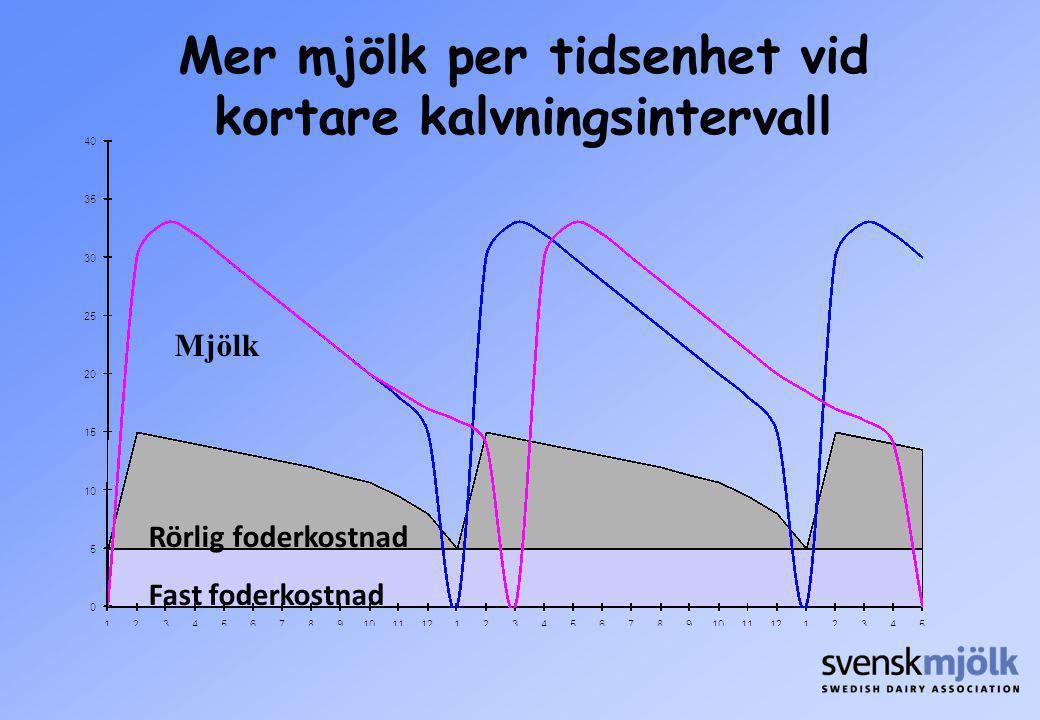 Rörlig foderkostnad Fast foderkostnad Mjölk Mer mjölk per tidsenhet vid kortare kalvningsintervall