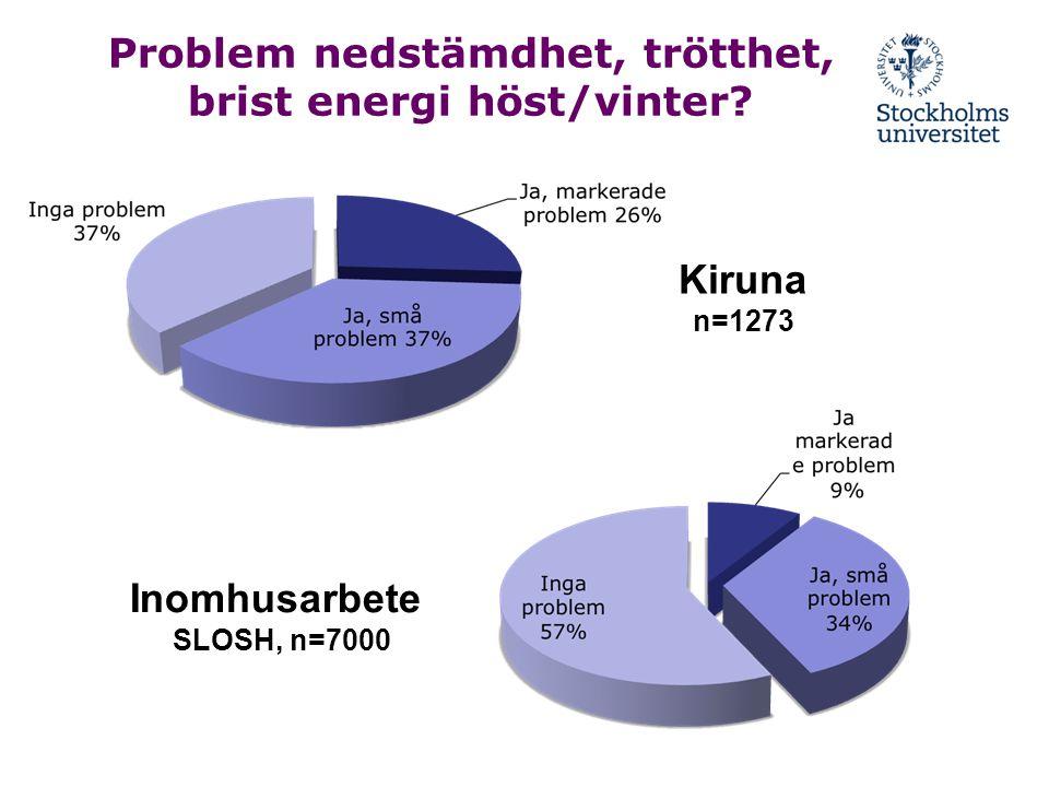 Problem nedstämdhet, trötthet, brist energi höst/vinter? Kiruna n=1273 Inomhusarbete SLOSH, n=7000
