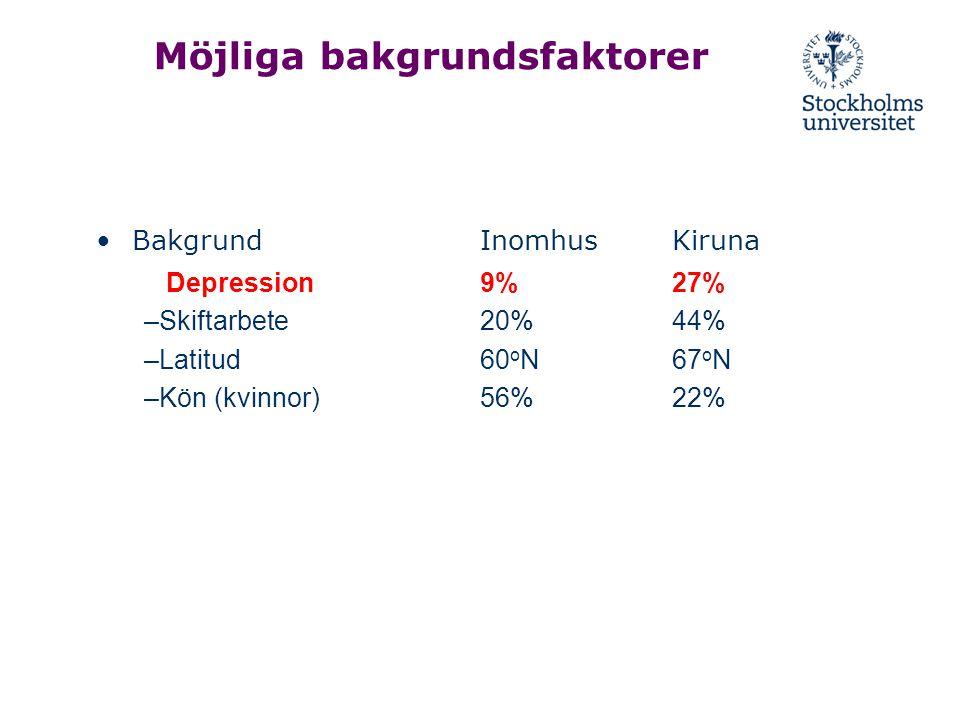 Möjliga bakgrundsfaktorer BakgrundInomhusKiruna Depression9%27% –Skiftarbete 20%44% –Latitud 60 o N67 o N –Kön (kvinnor) 56%22%