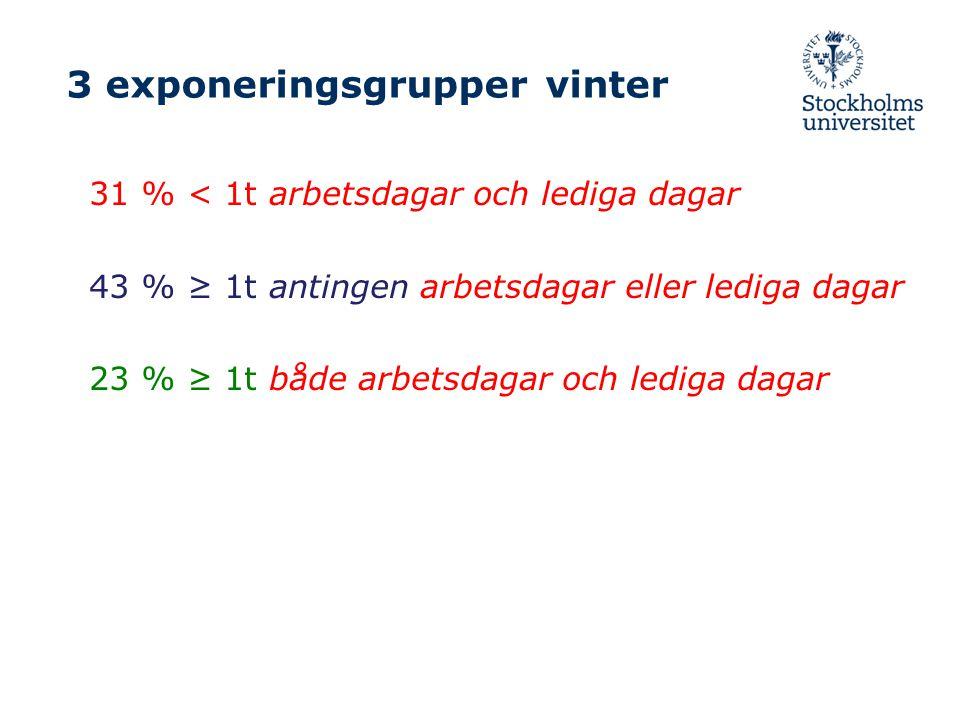 3 exponeringsgrupper vinter 31 % < 1t arbetsdagar och lediga dagar 43 % ≥ 1t antingen arbetsdagar eller lediga dagar 23 % ≥ 1t både arbetsdagar och le