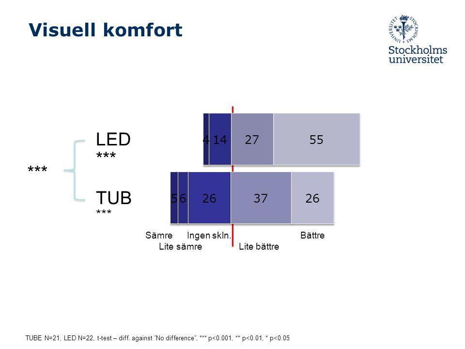 """Visuell komfort LED *** TUB *** Sämre Ingen skln. Bättre Lite sämre Lite bättre *** TUBE N=21, LED N=22, t-test – diff. against """"No difference"""", *** p"""