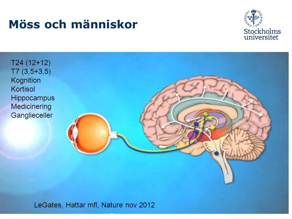 Möss och människor T24 (12+12) T7 (3,5+3,5) Kognition Kortisol Hippocampus Medicinering Ganglieceller LeGates, Hattar mfl, Nature nov 2012