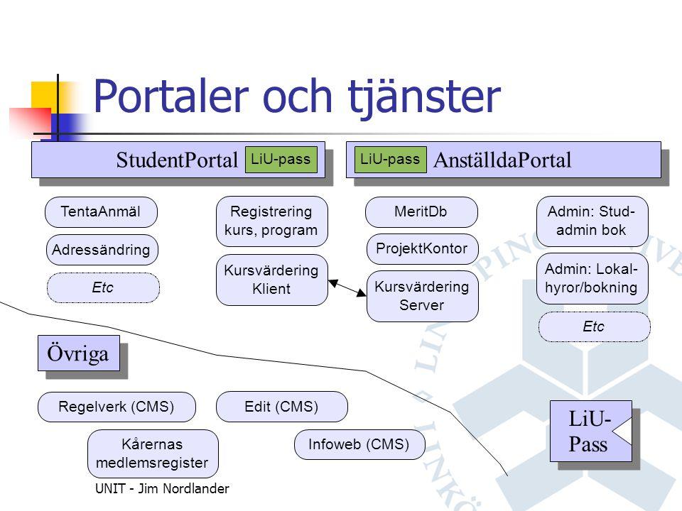 UNIT - Jim Nordlander Portaler och tjänster StudentPortal AnställdaPortal MeritDb ProjektKontor Admin: Stud- admin bok Admin: Lokal- hyror/bokning Etc