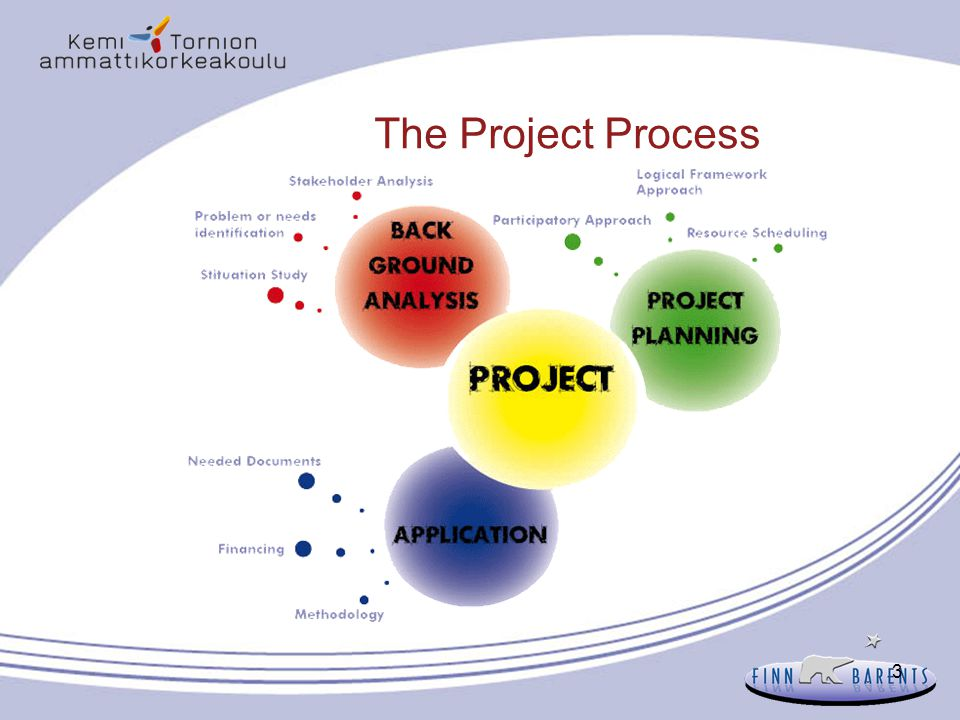 64 Planering 8: Etablering av projektorganisation Ett vällyckat projekt kräver en fungerande organisation  Utgångspunkt: alla partner har en klar roll och uppgift i projektet, rätt kompetens på rätt plats  Projektkoordinator  leder projektkonsortiet  Projektets förvaltningspersonal  sköter om ekonomi och rapportering tillsammans med projektledaren  RESULTAT/Arbetspaket ledarna/nationella och regionala projektledare (projektledare, koordinatorer)  team som har ansvaret för den operativa projektgenomföringen  Genomförare och ansvarspersoner väljs för uppgifter och åtgärder  genomföring av personal eller sakkunniga  motivera  Projektets ledningsgrupp  uppgiften är att ge projektets operativa team råd och vägledning