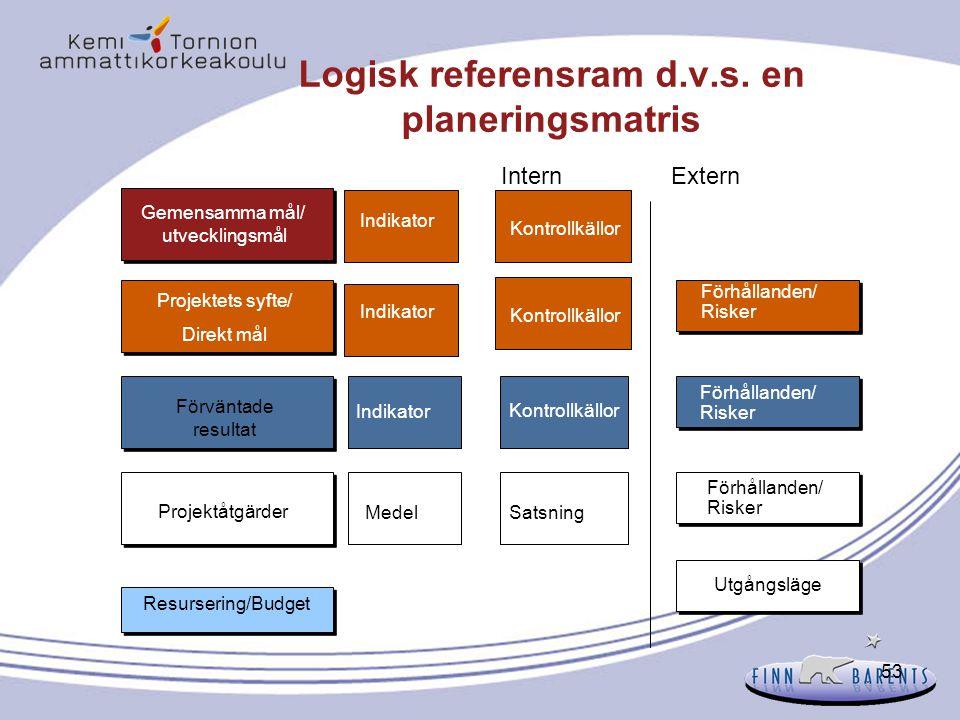 53 Logisk referensram d.v.s. en planeringsmatris Gemensamma mål/ utvecklingsmål Indikator Projektåtgärder Projektets syfte/ Direkt mål Förväntade resu