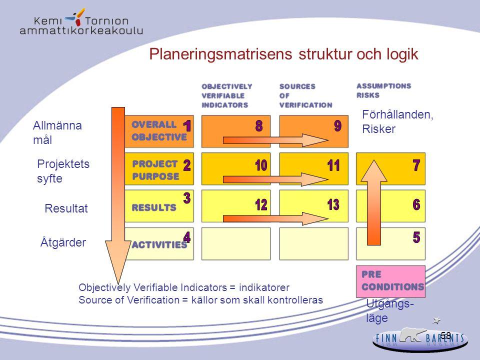 58 Planeringsmatrisens struktur och logik Allmänna mål Projektets syfte Resultat Åtgärder Utgångs- läge Förhållanden, Risker Objectively Verifiable In