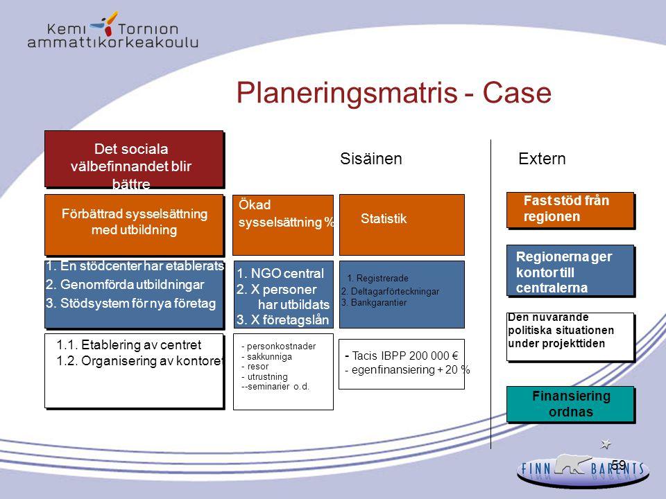 59 Planeringsmatris - Case Det sociala välbefinnandet blir bättre Ökad sysselsättning % 1.1. Etablering av centret 1.2. Organisering av kontoret Förbä