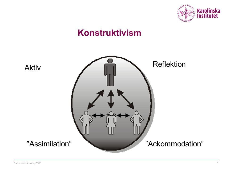 """Datorstött lärande, 20068 Konstruktivism """"Assimilation""""""""Ackommodation"""" Reflektion Aktiv"""