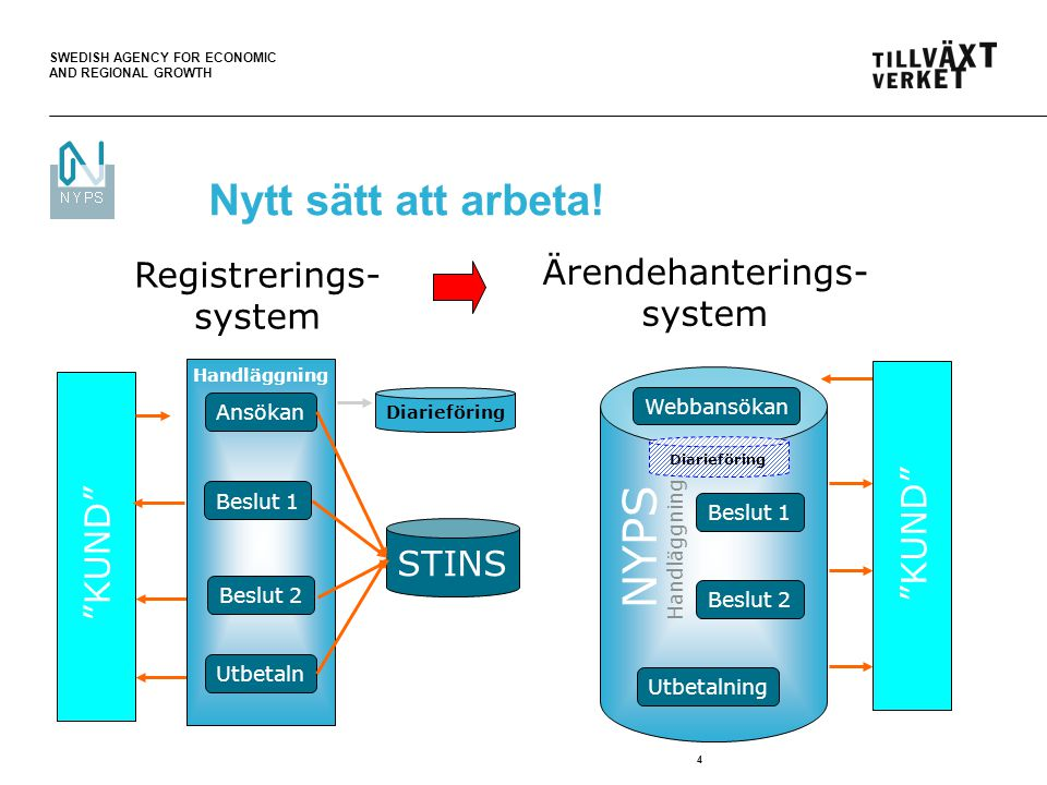 "SWEDISH AGENCY FOR ECONOMIC AND REGIONAL GROWTH 4 Nytt sätt att arbeta! Registrerings- system Ärendehanterings- system ""KUND"" STINS Ansökan Beslut 1 B"