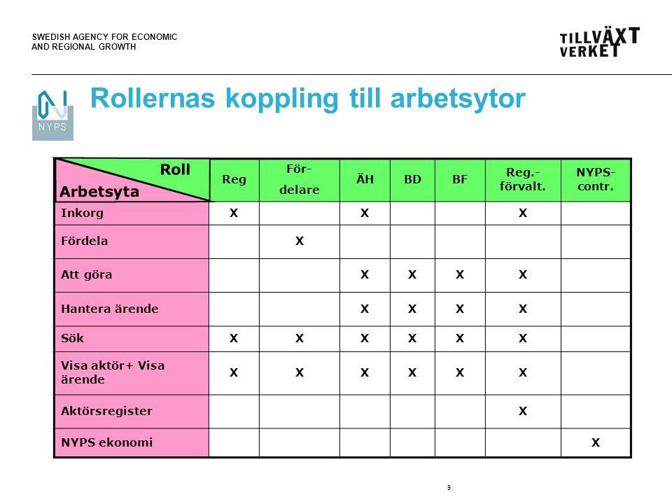 SWEDISH AGENCY FOR ECONOMIC AND REGIONAL GROWTH 9 Rollernas koppling till arbetsytor Reg För- delare ÄHBDBF Reg.- förvalt.
