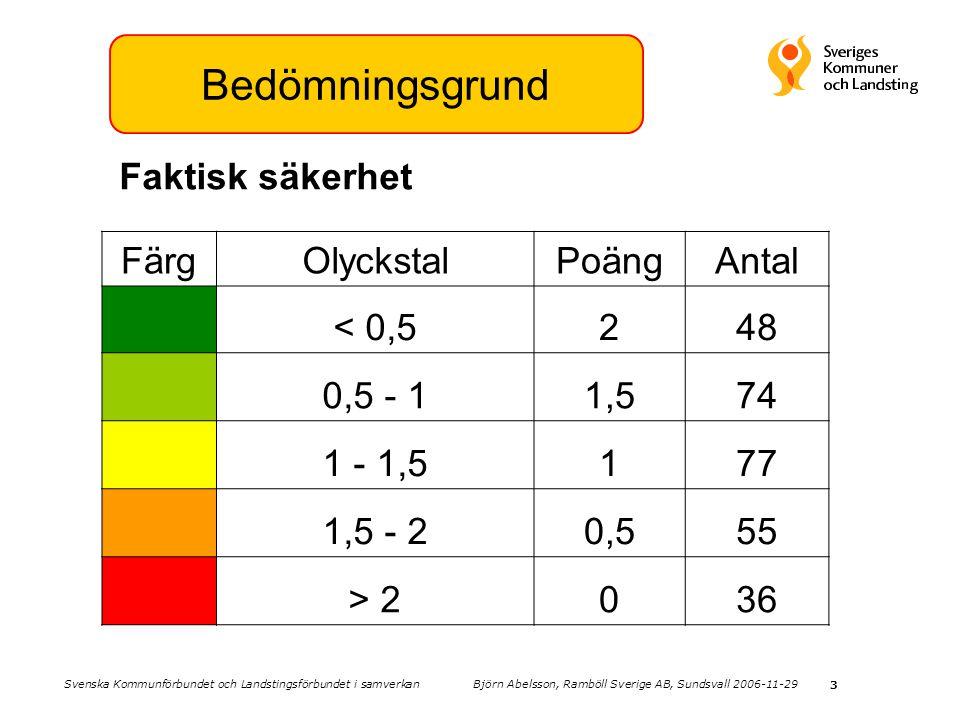 3 Bedömningsgrund FärgOlyckstalPoängAntal < 0,5248 0,5 - 11,574 1 - 1,5177 1,5 - 20,555 > 2036 Faktisk säkerhet Svenska Kommunförbundet och Landstings