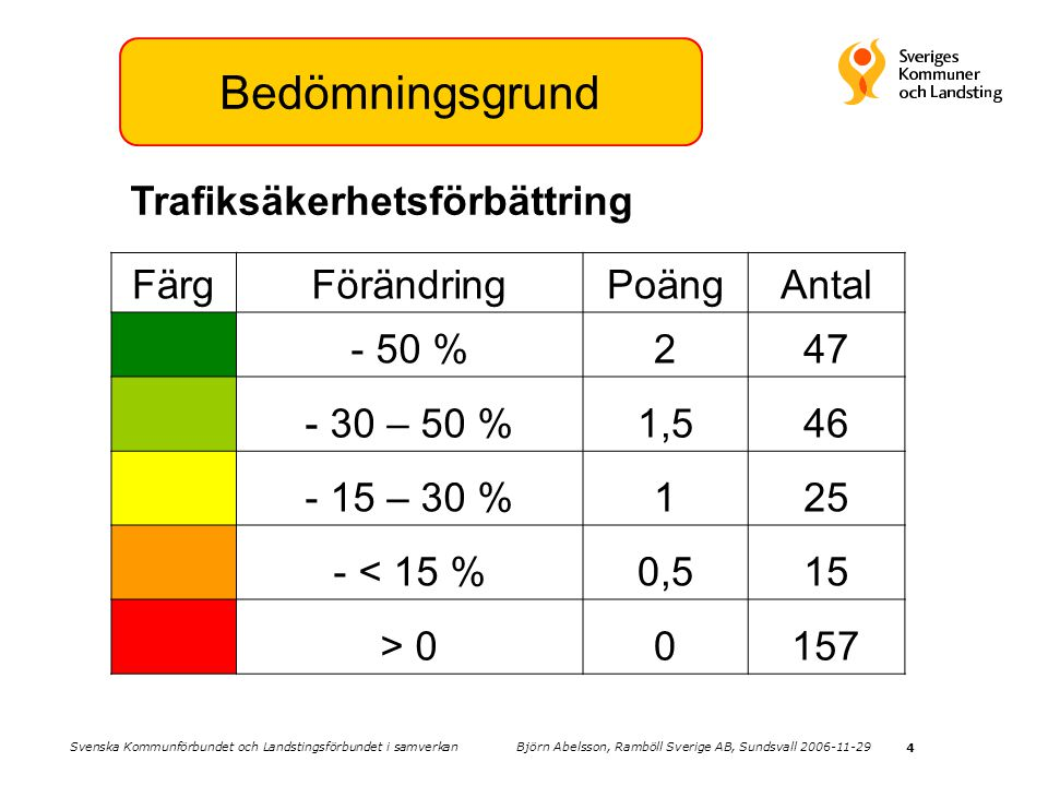4 Bedömningsgrund FärgFörändringPoängAntal - 50 %247 - 30 – 50 %1,546 - 15 – 30 %125 - < 15 %0,515 > 00157 Trafiksäkerhetsförbättring Svenska Kommunfö