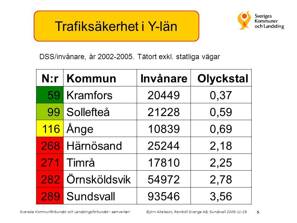 5 Trafiksäkerhet i Y-län N:rKommunInvånareOlyckstal 59Kramfors204490,37 99Sollefteå212280,59 116Ånge108390,69 268Härnösand252442,18 271Timrå178102,25 282Örnsköldsvik549722,78 289Sundsvall935463,56 DSS/invånare, år 2002-2005.