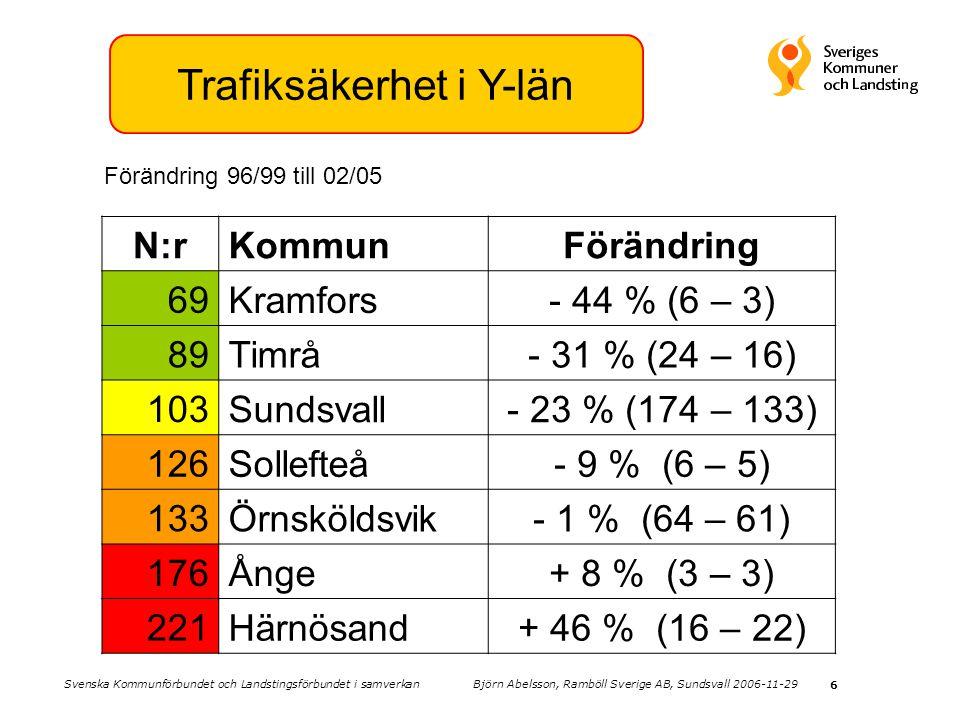 6 Trafiksäkerhet i Y-län N:rKommunFörändring 69 Kramfors- 44 % (6 – 3) 89 Timrå- 31 % (24 – 16) 103 Sundsvall- 23 % (174 – 133) 126 Sollefteå- 9 % (6 – 5) 133 Örnsköldsvik- 1 % (64 – 61) 176 Ånge+ 8 % (3 – 3) 221 Härnösand+ 46 % (16 – 22) Förändring 96/99 till 02/05 Svenska Kommunförbundet och Landstingsförbundet i samverkan Björn Abelsson, Ramböll Sverige AB, Sundsvall 2006-11-29