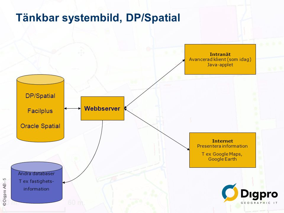 © Digpro AB - 5 Tänkbar systembild, DP/Spatial DP/Spatial Facilplus Oracle Spatial Webbserver Internet Presentera information T ex Google Maps, Google