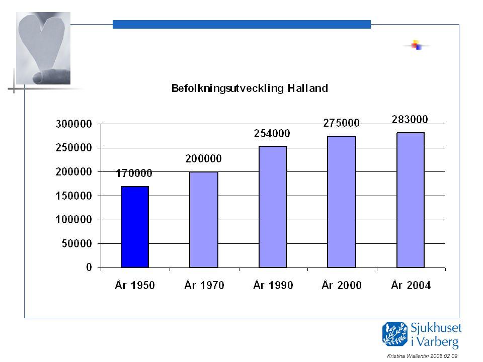 Vårdparadoxen? Vårdplatser, sjukhuset i Varberg, 1980- 2004 Kristina Wallentin 2006 02 09