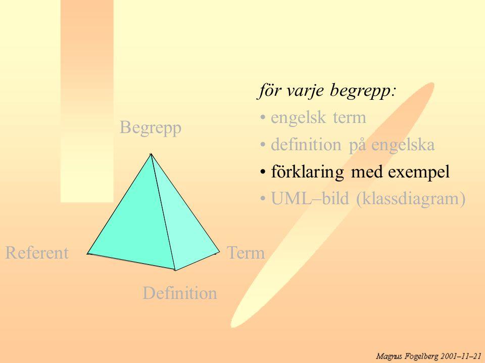 för varje begrepp: engelsk term definition på engelska förklaring med exempel UML–bild (klassdiagram) Referent Begrepp Term Definition
