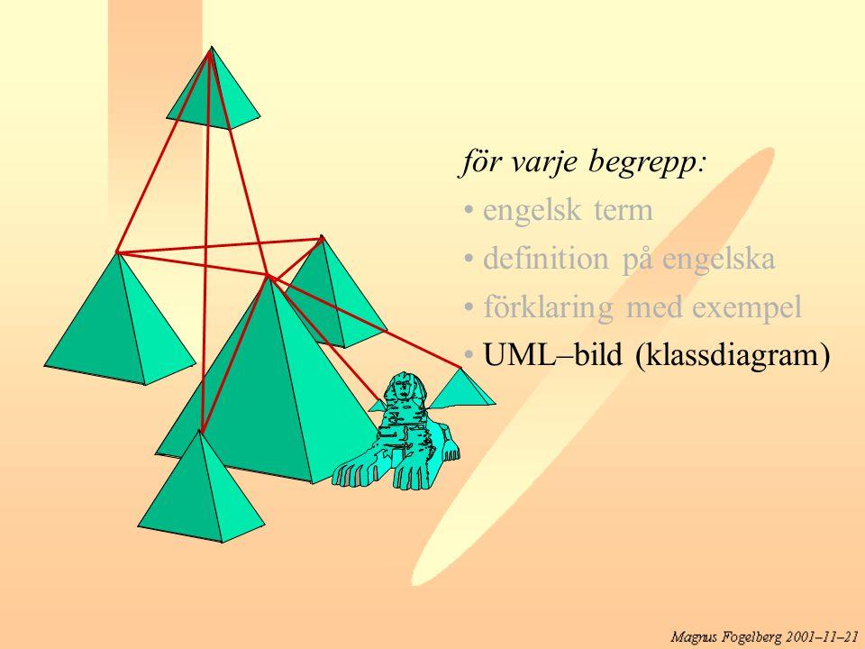 för varje begrepp: engelsk term definition på engelska förklaring med exempel UML–bild (klassdiagram)