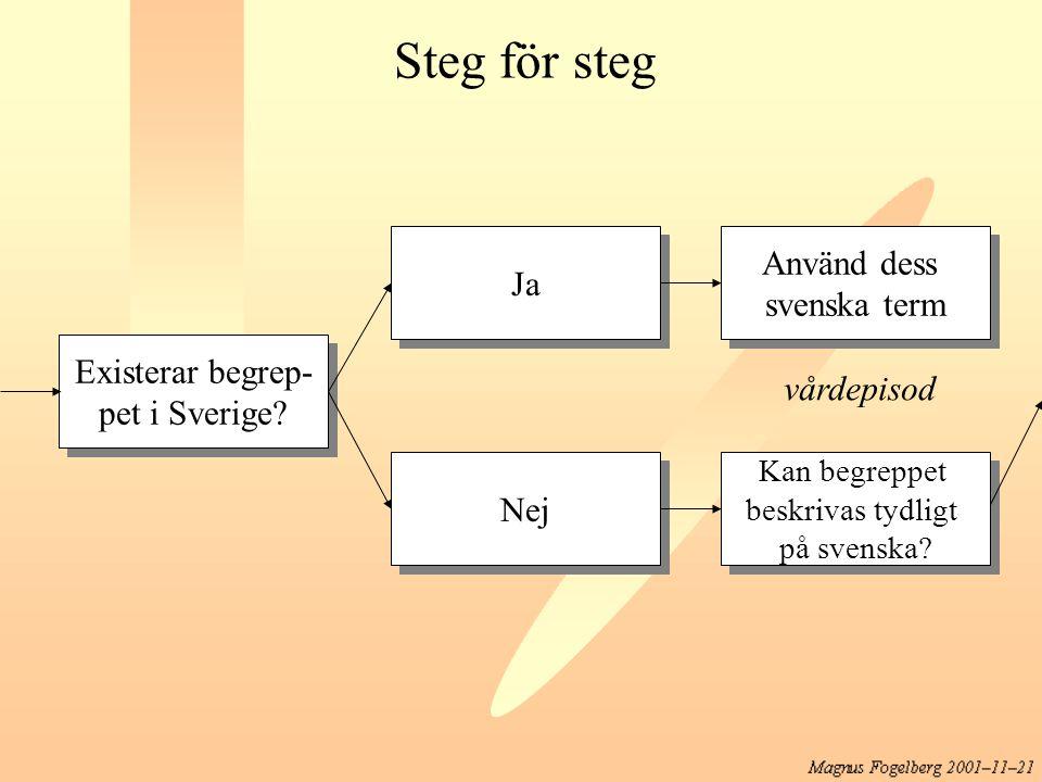 Existerar begrep- pet i Sverige? Existerar begrep- pet i Sverige? Nej Kan begreppet beskrivas tydligt på svenska? Kan begreppet beskrivas tydligt på s