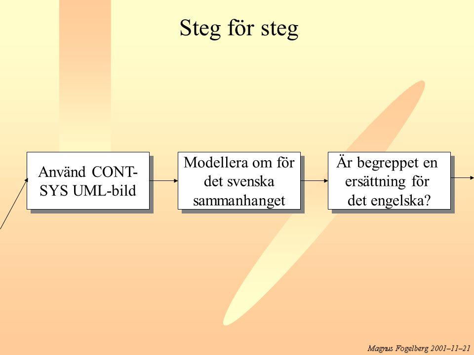 Använd CONT- SYS UML-bild Använd CONT- SYS UML-bild Modellera om för det svenska sammanhanget Modellera om för det svenska sammanhanget Är begreppet e