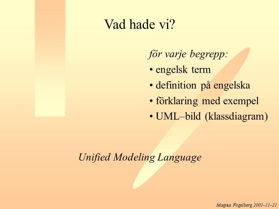 Vad hade vi? för varje begrepp: engelsk term definition på engelska förklaring med exempel UML–bild (klassdiagram) Unified Modeling Language