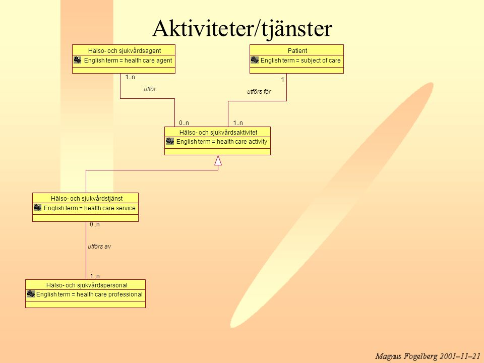 Aktiviteter/tjänster Hälso- och sjukvårdsagent English term = health care agent Hälso- och sjukvårdsaktivitet English term = health care activity 0..n 1..n utför Hälso- och sjukvårdstjänst English term = health care service Hälso- och sjukvårdspersonal English term = health care professional 1..n 0..n utförs av Patient English term = subject of care 1 1..n utförs för