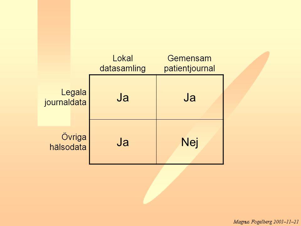 Lokal datasamling Gemensam patientjournal Legala journaldata Ja Övriga hälsodata JaNej