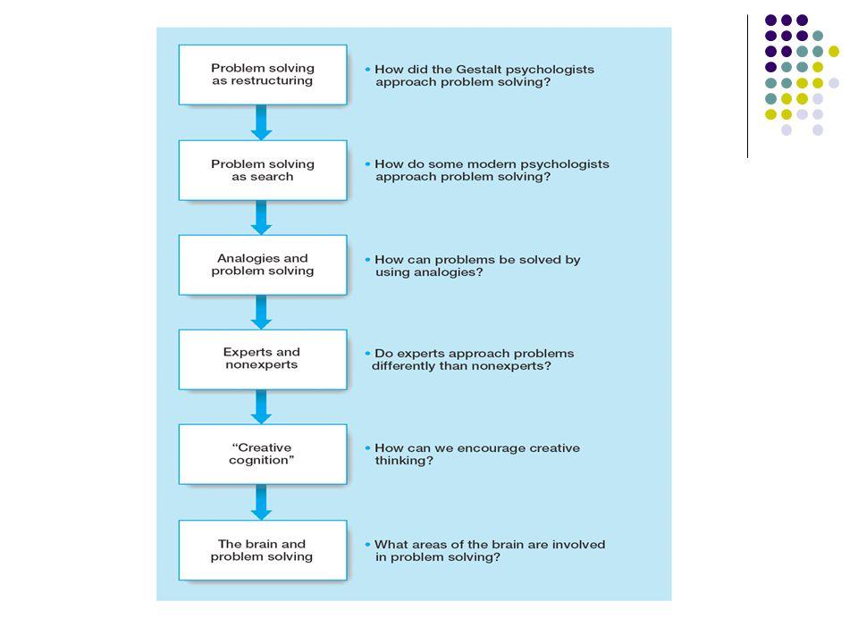 Analogier Analogisk problemlösning - applicera kunskap över olika domäner - använd lösning på liknande problem Analogisk transfer - Notera samband - Mappa likheten - Applicera mappningen - Mappning: avgör vilka objekt som motsvarar varandra, o s v