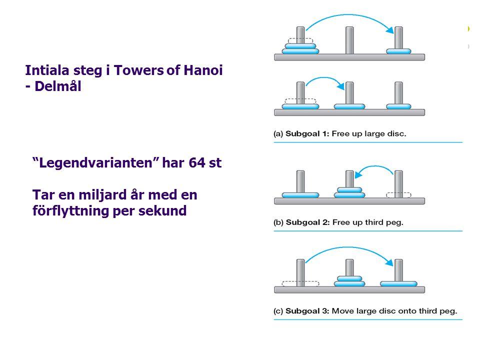 Intiala steg i Towers of Hanoi - Delmål Legendvarianten har 64 st Tar en miljard år med en förflyttning per sekund
