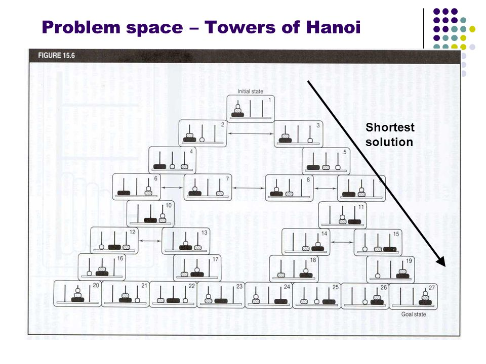 Problem space – Towers of Hanoi Shortest solution