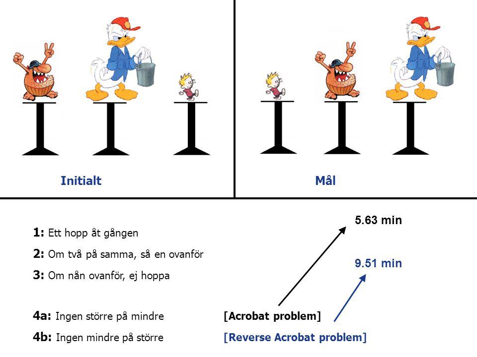 InitialtMål 1: Ett hopp åt gången 2: Om två på samma, så en ovanför 3: Om nån ovanför, ej hoppa 4a: Ingen större på mindre[Acrobat problem] 4b: Ingen mindre på större[Reverse Acrobat problem] 5.63 min 9.51 min