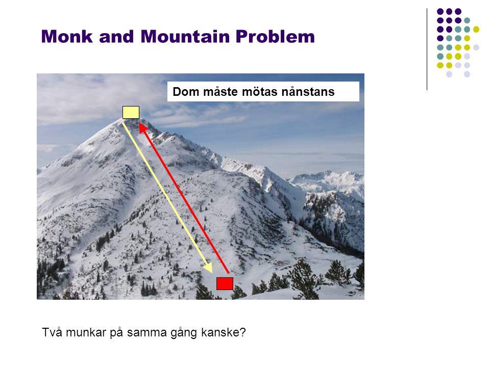 Monk and Mountain Problem Två munkar på samma gång kanske Dom måste mötas nånstans