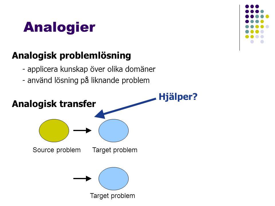 Analogier Analogisk problemlösning - applicera kunskap över olika domäner - använd lösning på liknande problem Analogisk transfer Source problemTarget problem Hjälper