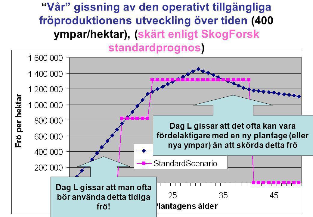 """10 """"Vår"""" gissning av den operativt tillgängliga fröproduktionens utveckling över tiden (400 ympar/hektar), (skärt enligt SkogForsk standardprognos) Da"""