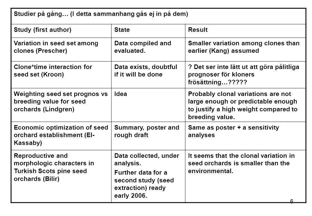 6 Studier på gång… (I detta sammanhang gås ej in på dem) Study (first author)StateResult Variation in seed set among clones (Prescher) Data compiled a