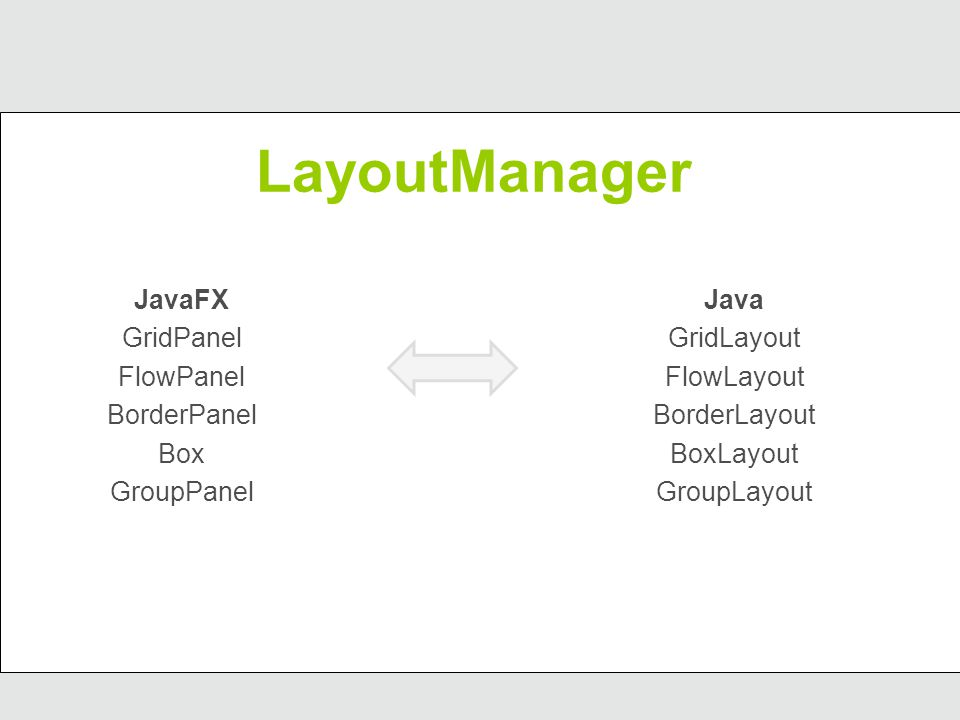LayoutManager JavaFX GridPanel FlowPanel BorderPanel Box GroupPanel Java GridLayout FlowLayout BorderLayout BoxLayout GroupLayout