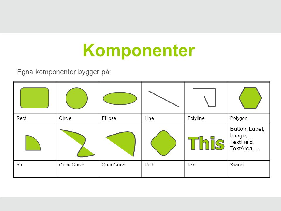 Komponenter Egna komponenter bygger på: RectCircleEllipseLinePolylinePolygon Button, Label, Image, TextField, TextArea.... ArcCubicCurveQuadCurvePathT