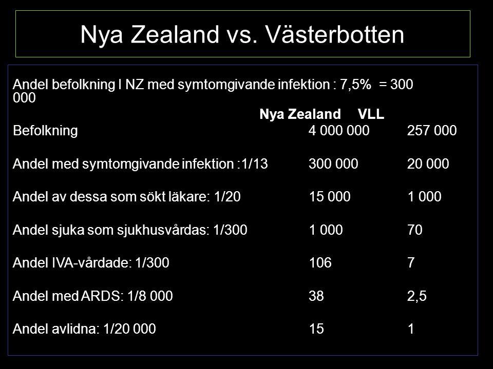 Nya Zealand vs.